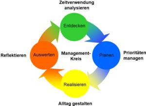 Managementkreis
