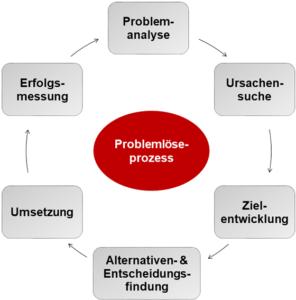 Problemloeseprozess